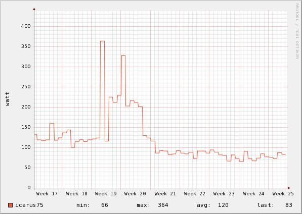 Night Chart